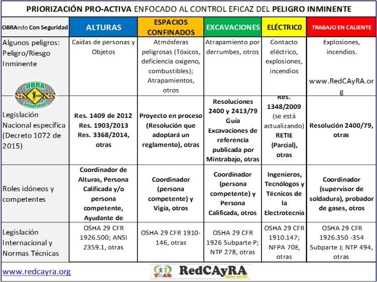 Tareas de Alto Riesgo RedCAyRA