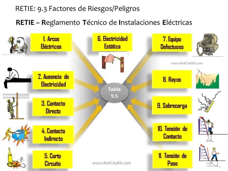 retie-factores-peligros-riesgos-electricos