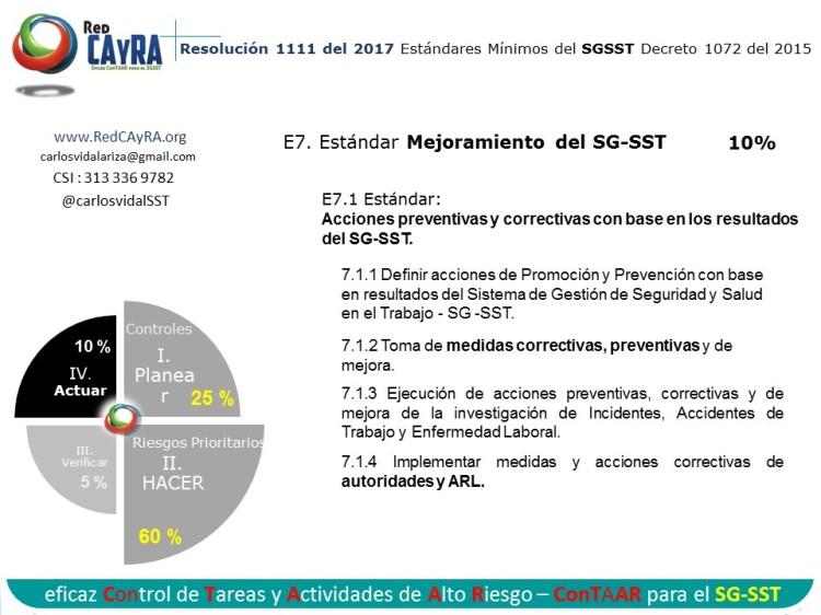 Resolución 1111/17 Estándares mínimos del SGSST del Decreto 1072/15.