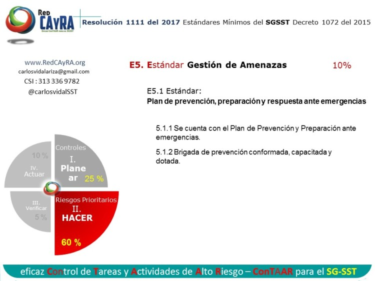 PHVA 1111 SGSST 1072 para el ConTAAR de RedCAyRA 8